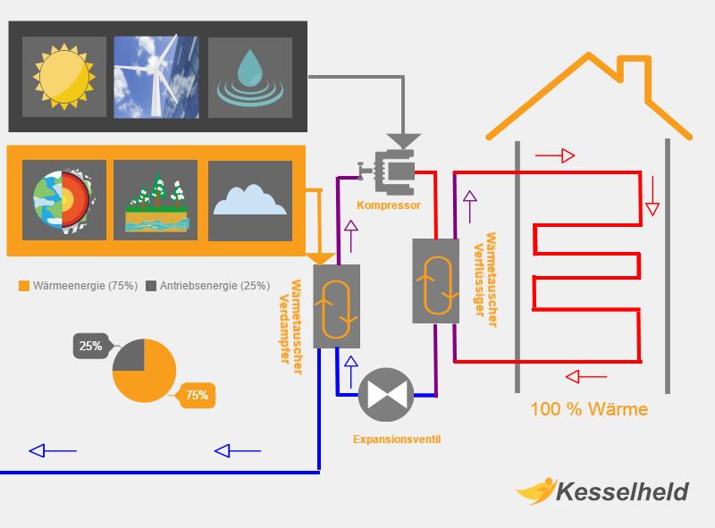 waermepumpe infografik mit funktionsweise