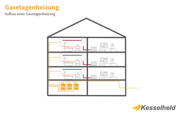 etagenheizung infografik mit querschnitt