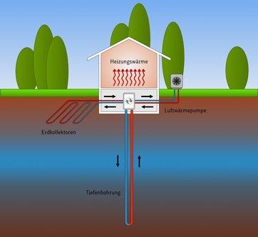 infografik mit der funktionsweise einer luft wasser waermepumpe
