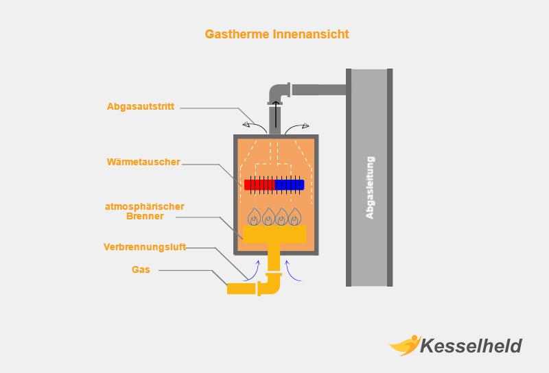 gastherme kaufen infografik mit dem innenleben einer gastherme