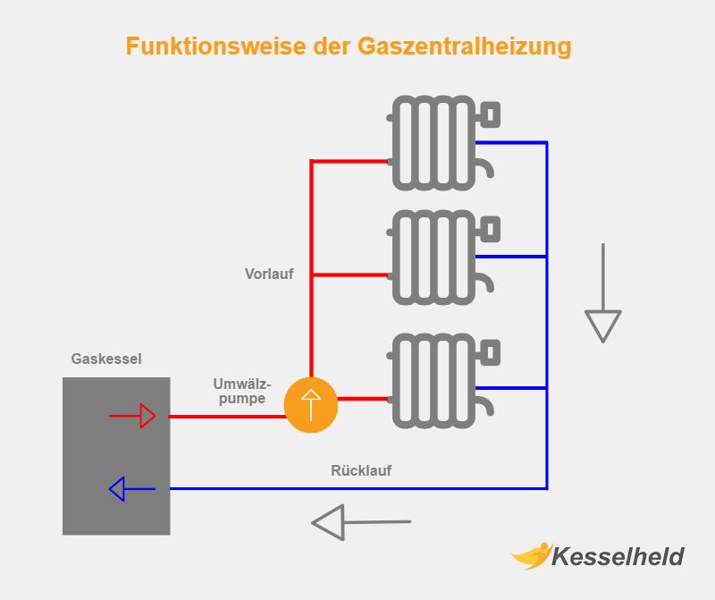 Gaszentralheizung Funktionsweise Schematische Darstellung