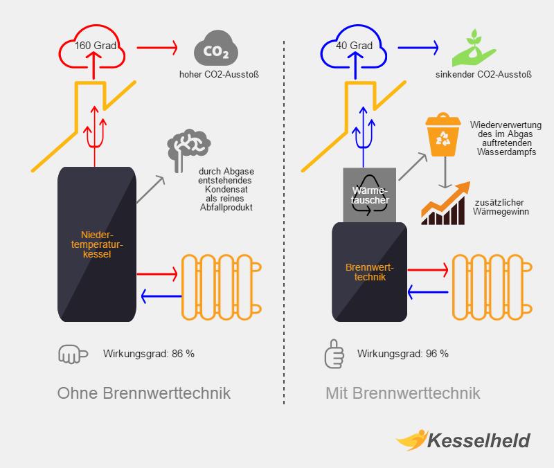 infografik brennwerttechnik