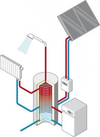 Funktionsschema einer Solarheizung