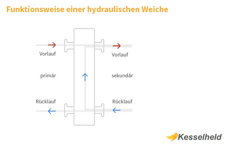 hydraulische weiche schema