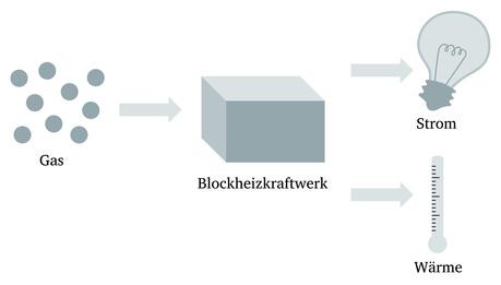 mini blockheizkraftwerk