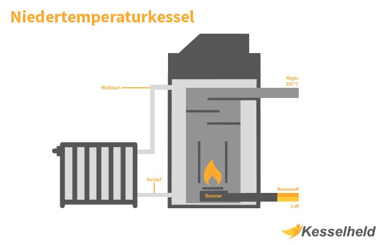 querschnitt einer niedertemperaturheizung infografik