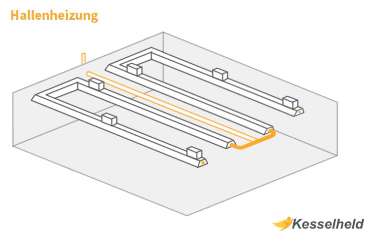 Aufbau einer Hallenheizung als Infografik