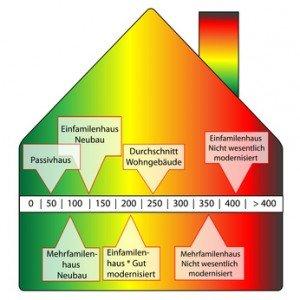 energieverbrauchskennwert
