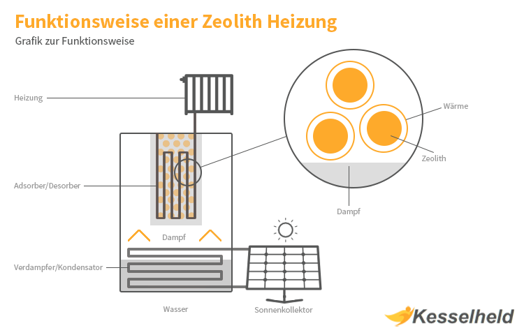 funktionsweise zeolith heizung