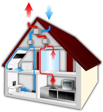 Luftheizung in einer Immobilie
