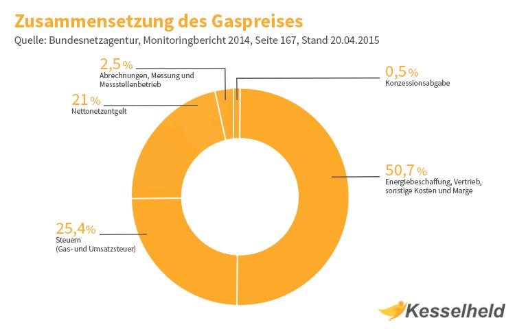 Faktoren Gaspreis Zusammensetzung grafisch dargestellt