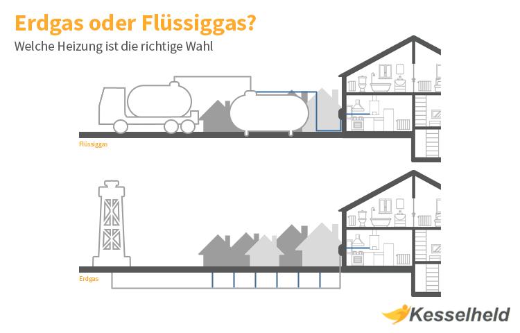 fluessiggas vs erdgas
