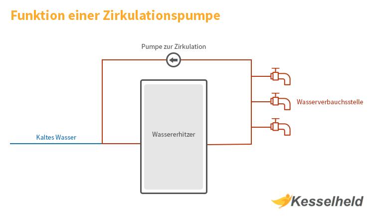 schematische darstellung einer zirkulationspumpe