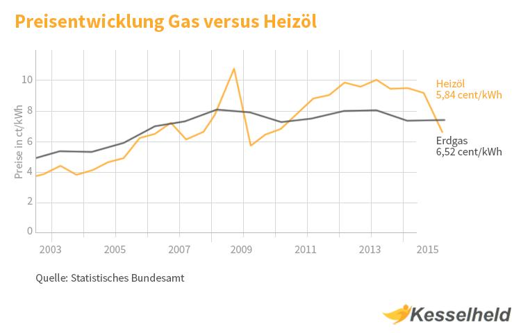 gas heizöl preisvergleich