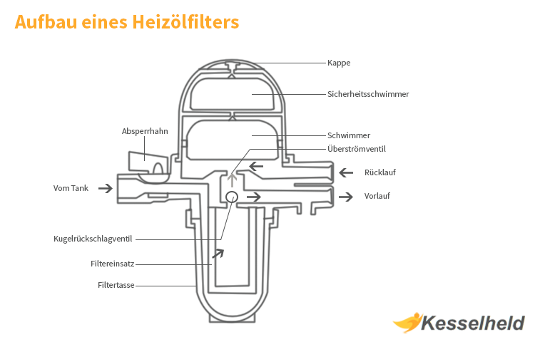 Heizölfilter Aufbau Grafik