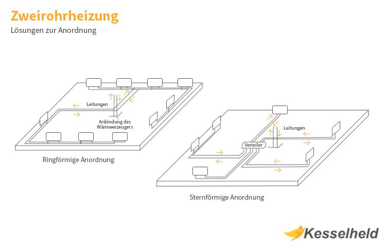 Relativ Heizungsrohre verlegen: Anleitung & Tipps - Kesselheld LD58