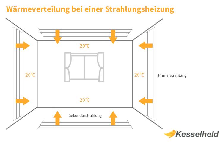 grafik der wärmeverteilung einer strahlungsheizung