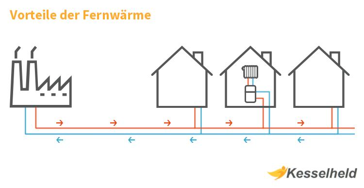 fernwärme infografik