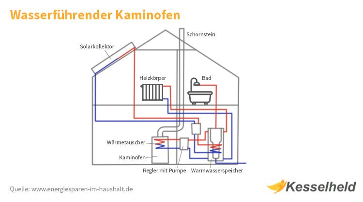nfografik wasserfuehrender kaminofen
