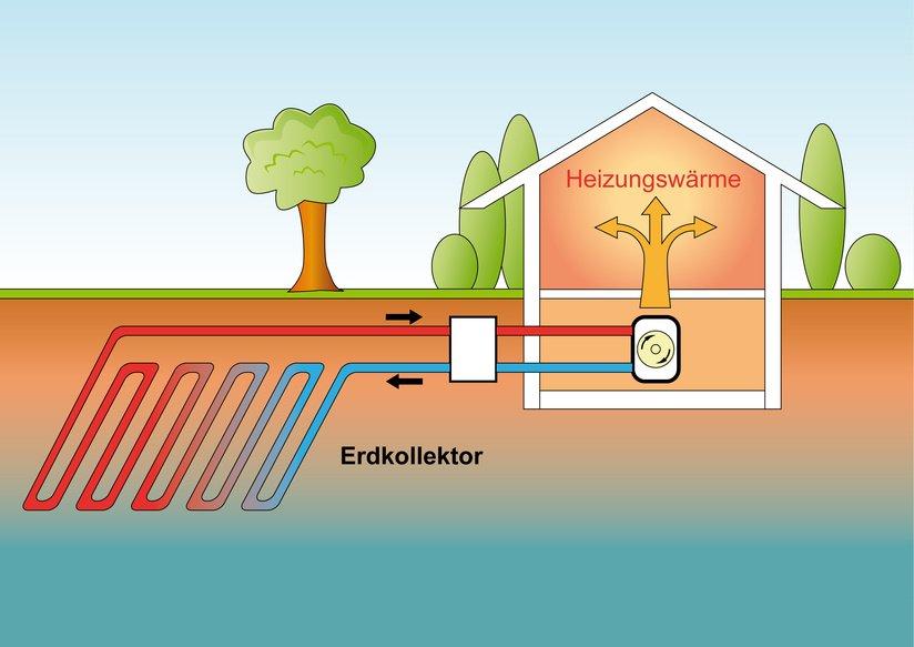 Geothermie Kosten: Beispiele, Faktoren & Fördermittel ...