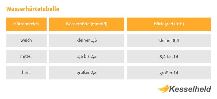 wasserhaerte tabelle mit weich hart und mittelhart