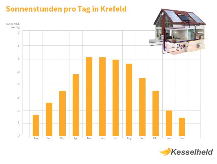 Sonnenstunden Krefeld