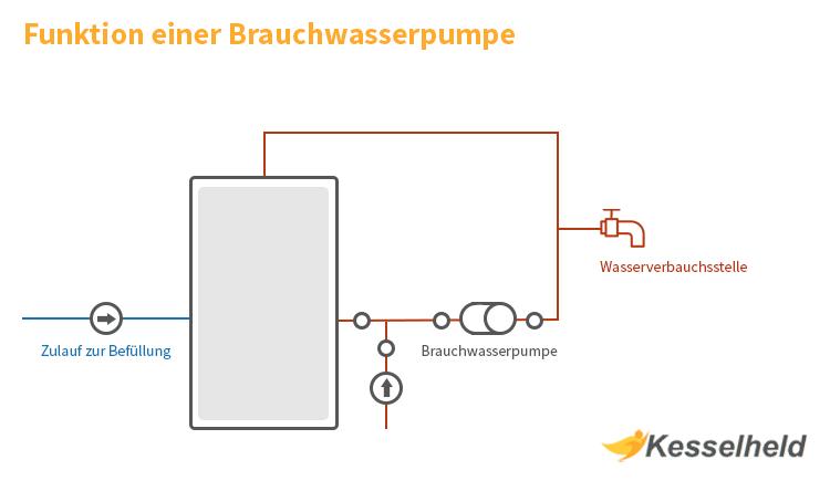 unktion einer brauchwasserpumpe grafik