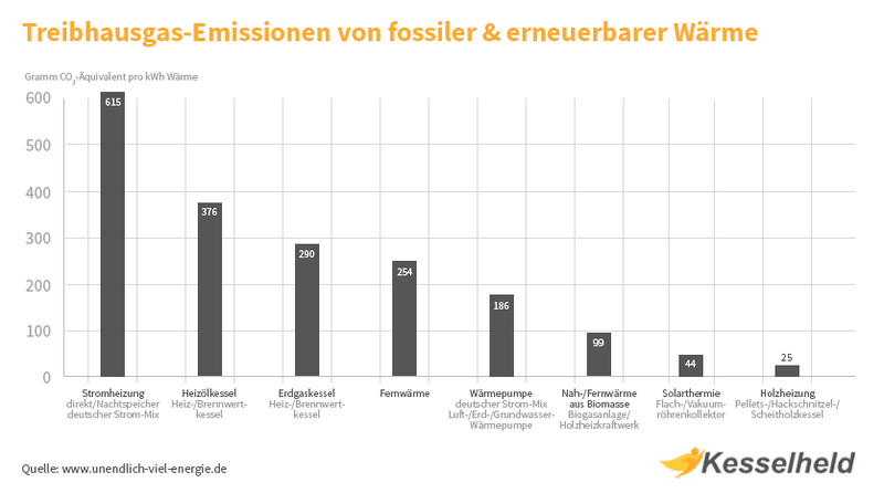 co2 emissionen alternative energiequellen vs fossile
