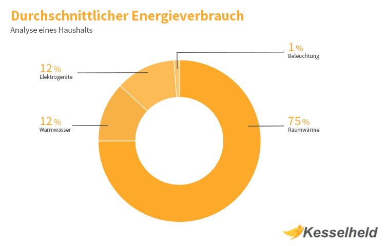 Energetische Sanierung Bereiche