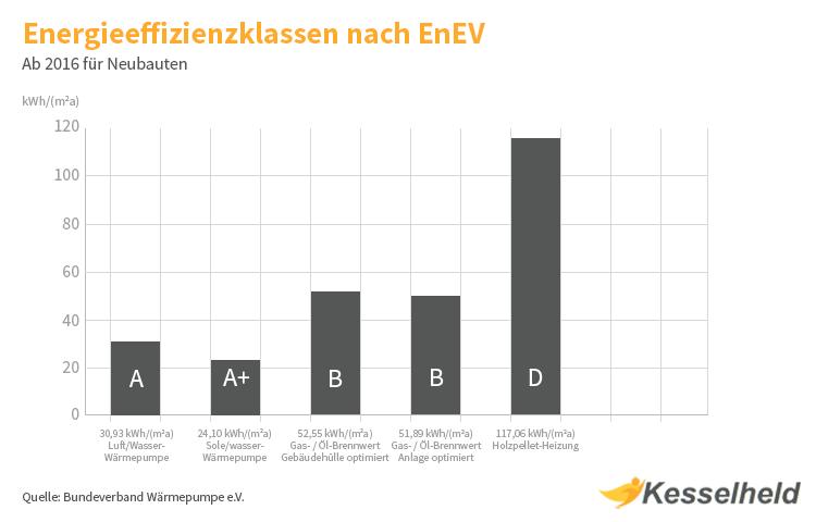energieeffizienzklassen nach enev
