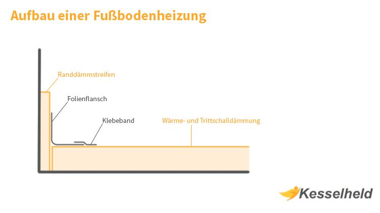 Fussbodenheizung Aufbau grafisch dargestellt