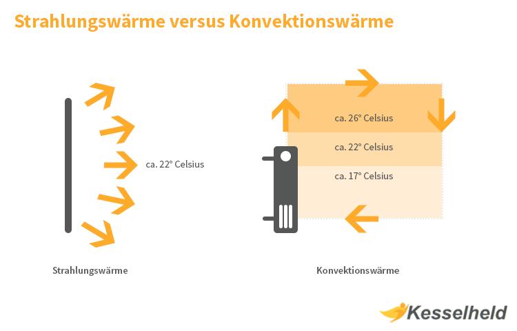 grafik mit dem vergleich strahlungswaerme und konvektionswaerme