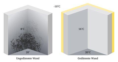 Vergleich der Dämmung an Wänden