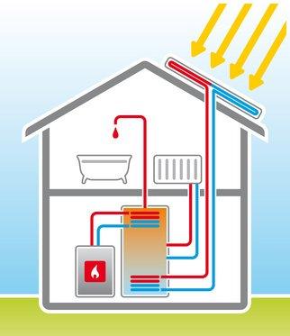 armwasserbereitung mit solar