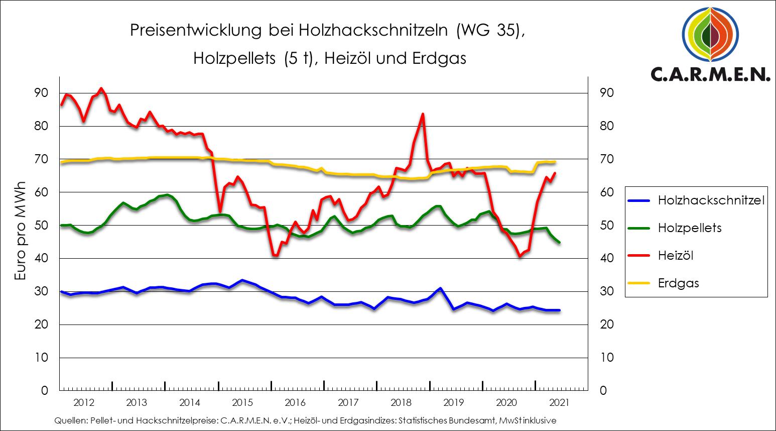 Gaspreisentwicklung im Diagramm aktuell