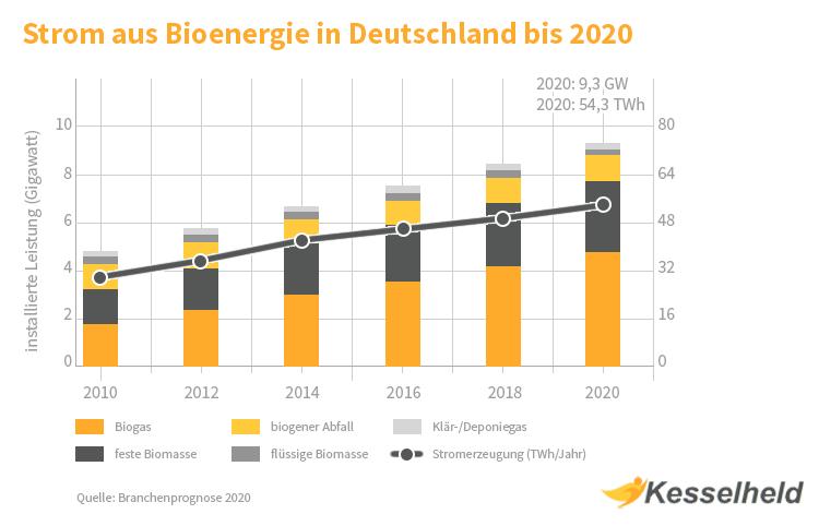 biogas bhkw diagramm verbreitung in deutschland