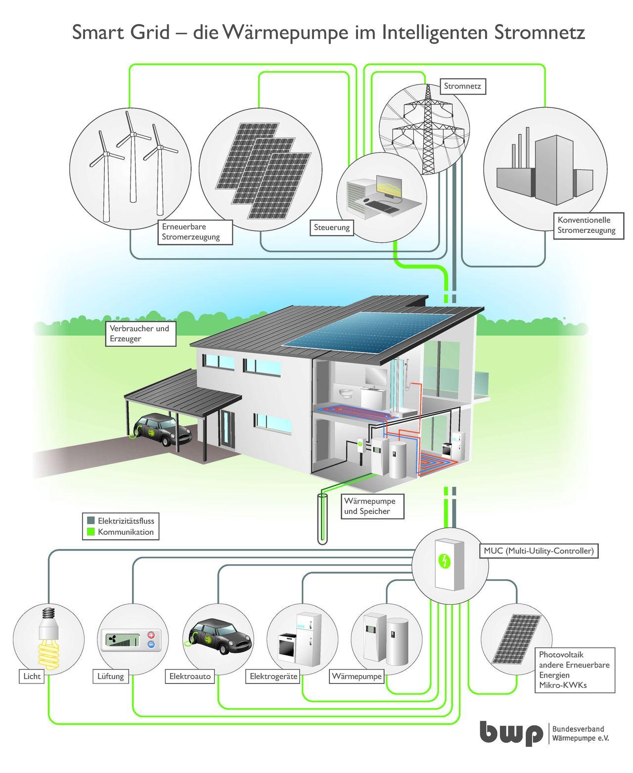 csm Infografik Smart Grid-Waermepumpe intelligentes Stromnetz