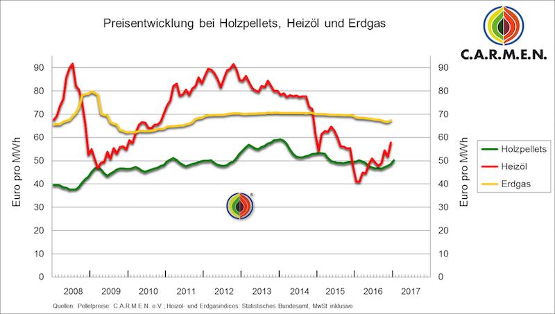 gaspreisentwicklung diagramm