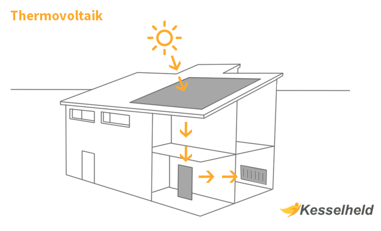 Thermovoltaik Grafik