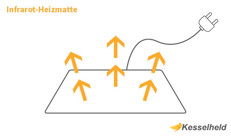 Heizmatte Grafik