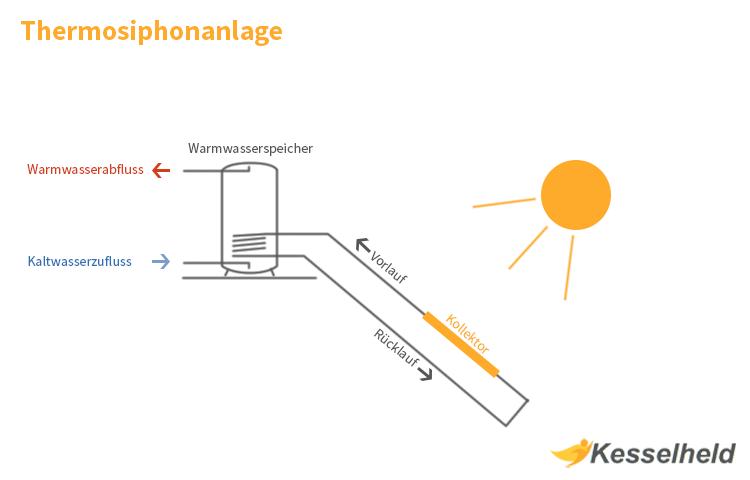 Thermosiphonanlage Grafik