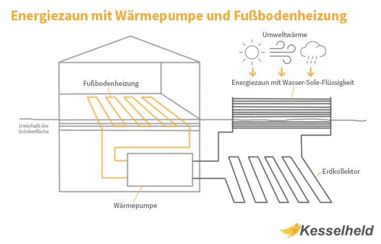energiezaun mit waermepumpe und fussbodenheizung