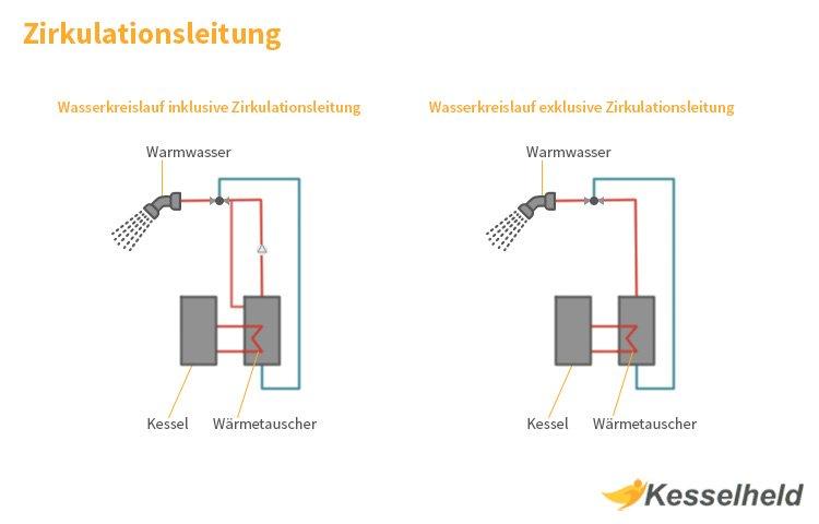 Top Zirkulationsleitung: Aufbau, Zweck, Verlegung & Vorteile - Kesselheld QR23