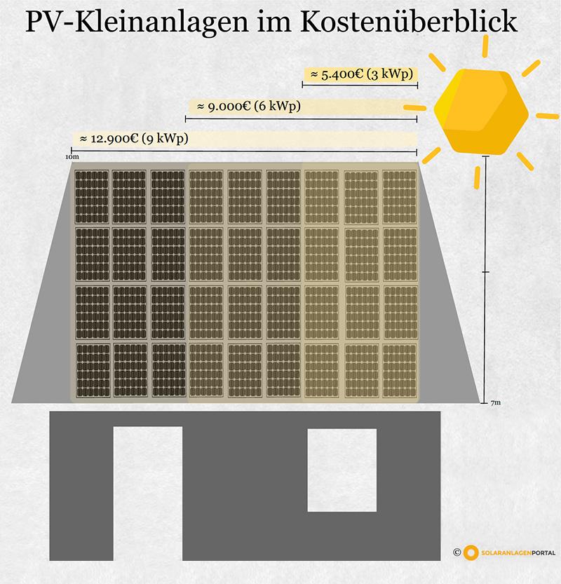 infografik preisunterschiede bei photovoltaikanlagen