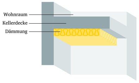 Top Den Keller isolieren: Nutzen und Möglichkeiten - Kesselheld LE23
