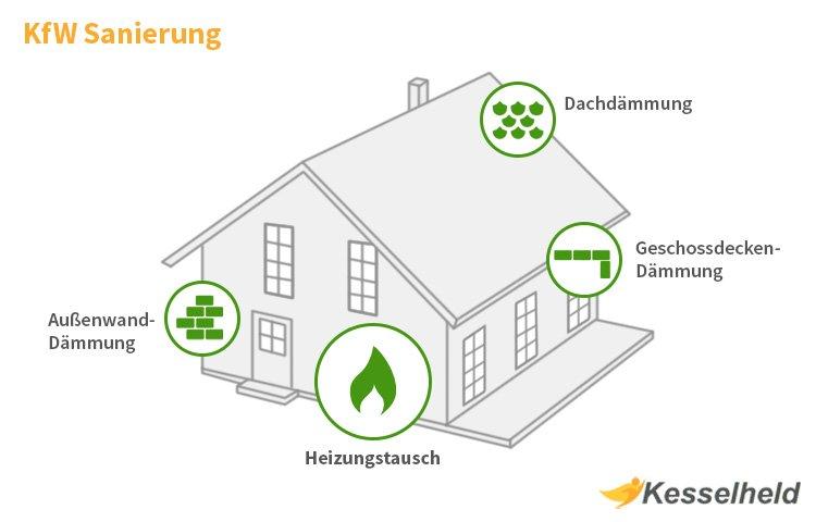 KfW Sanierung Maßnahmen für die Umsetzung am eigenen Haus