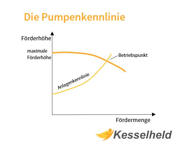 pumpenkennlinie infografik