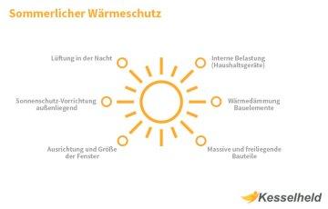 Sommerlicher Wärmeschutz Infografik