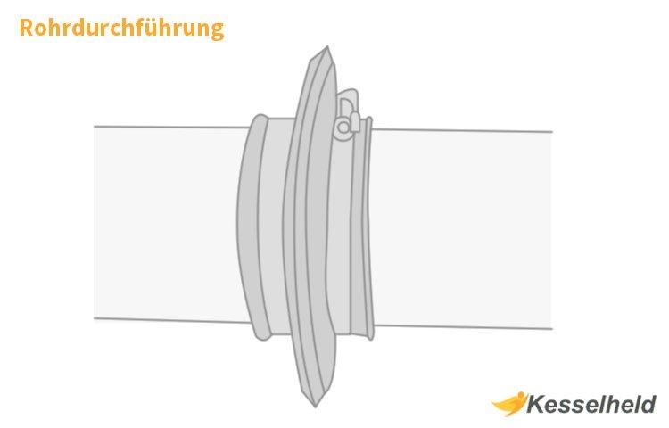 Infografik Rohrdurchführung