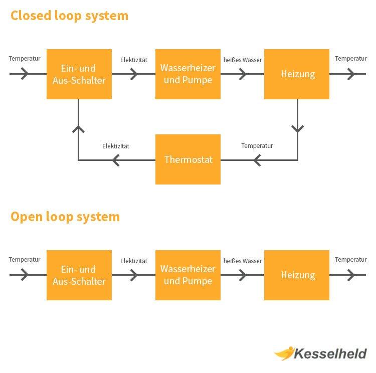 Closed Loop System Infografik